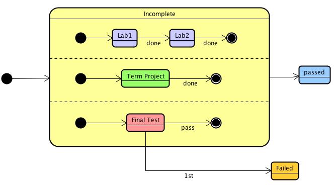 UML Statemachine diagram Region