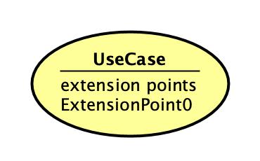 UML UseCase Diagram Extension Point