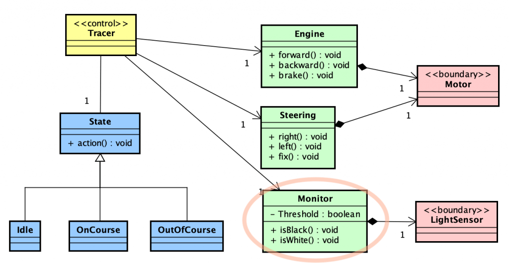 Sample UML Class Diagram