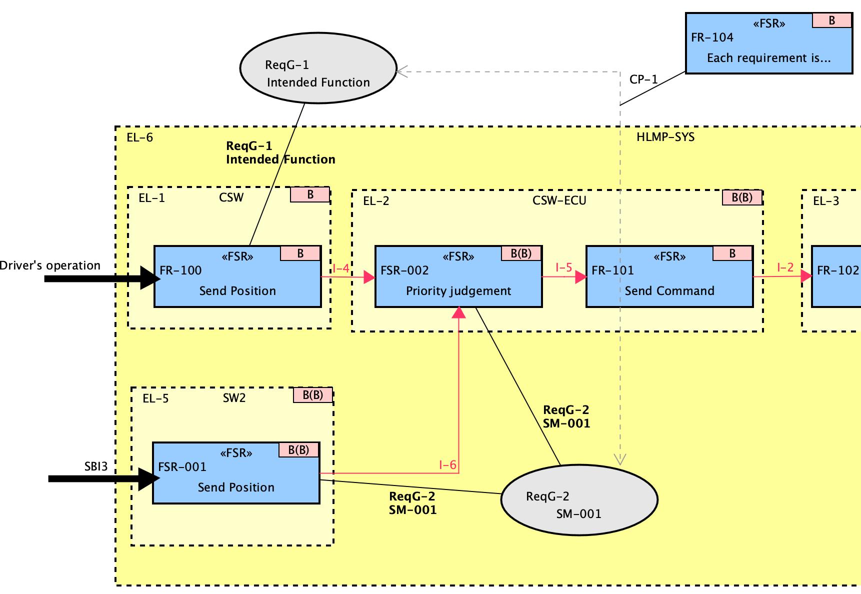 Safety Concept Diagram Decomposition