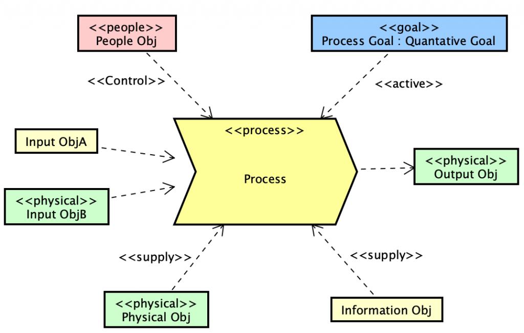 Eriksson-Penker Process Modeling