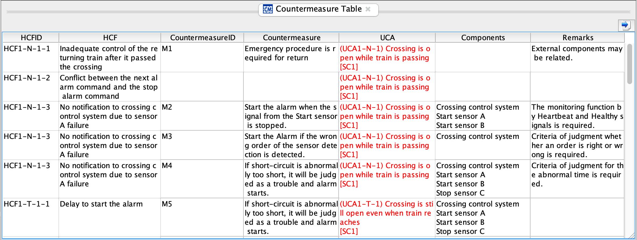Sample of STPA Countermeasures Table